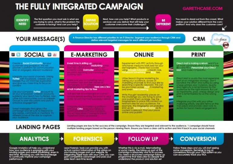 digital communication and social media business example
