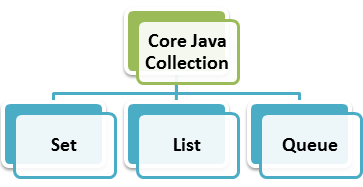 collection framework in java with example