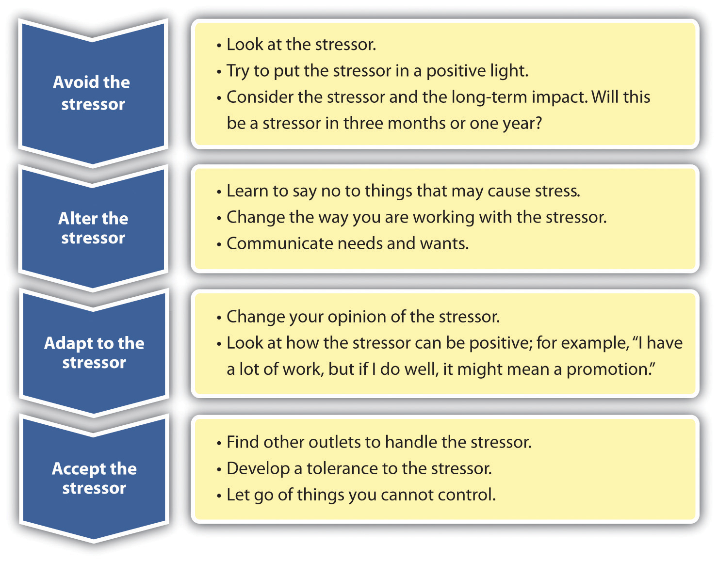how do you manage conflict situations give an example