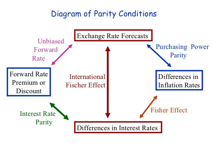 spot exchange rate and forward exchange rate example