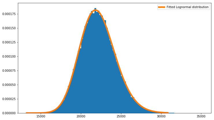 sample from lognormal distribution scipy example