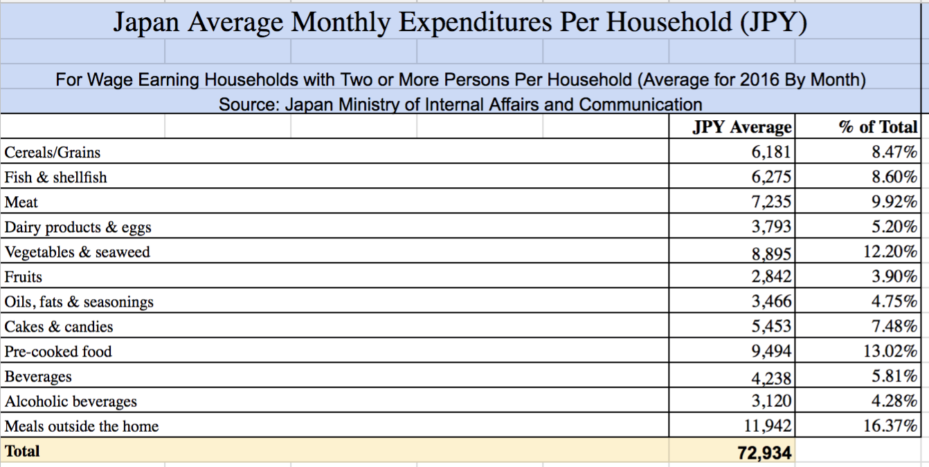 commuting expenses are an example of cost of living
