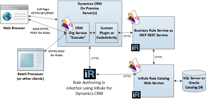 real time example of wcf service