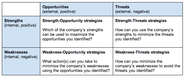 strengths weaknesses opportunities and threats example