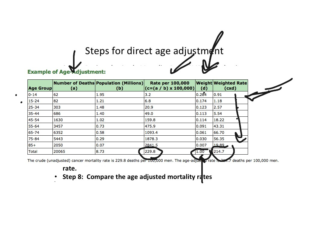 age adjusted mortality rate example