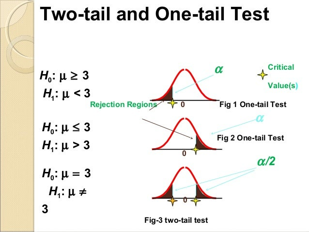 one sided hypothesis test example