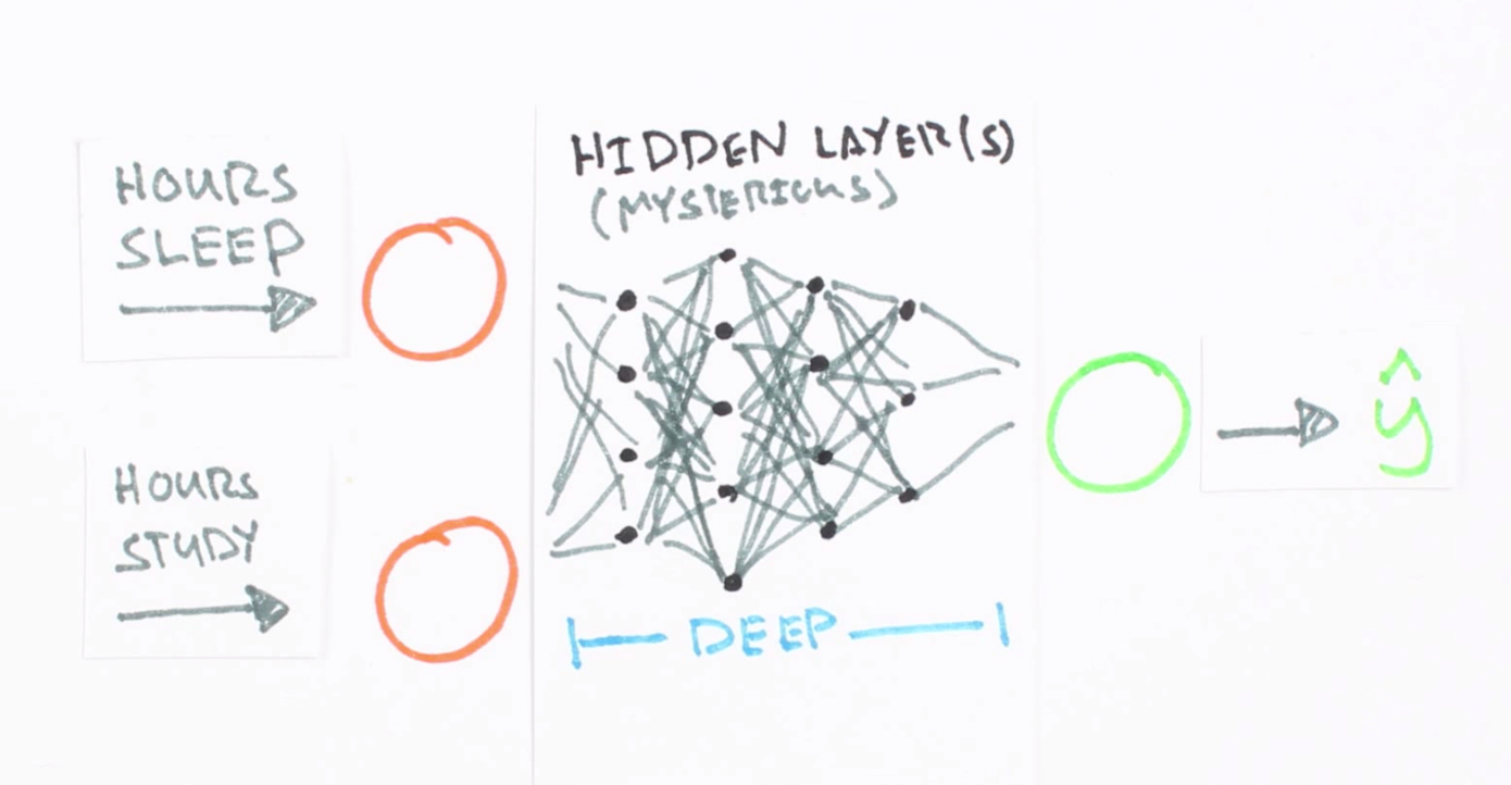 neural network function approximation example