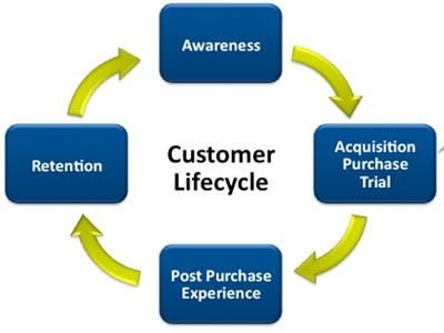 customer service life cycle example
