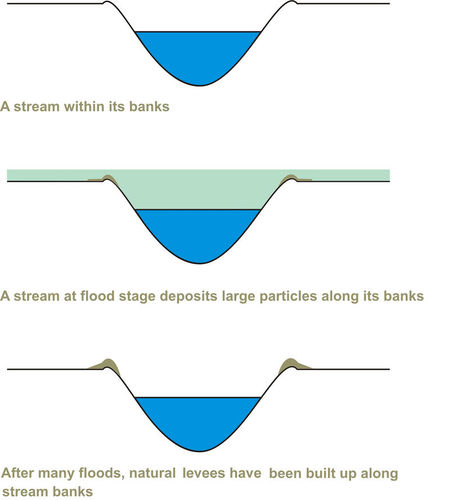an example of deposition using water