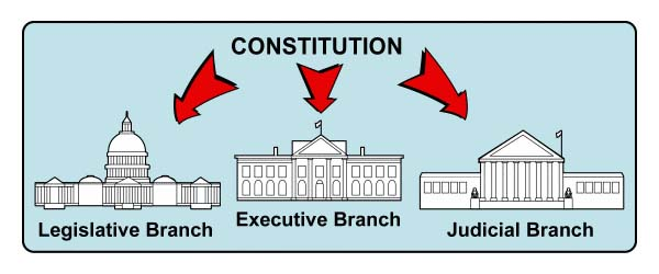 example of checks and balances in government today
