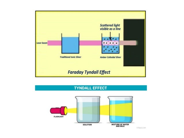 what is an example of a colloid solution