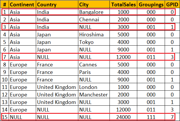 group by sql query example