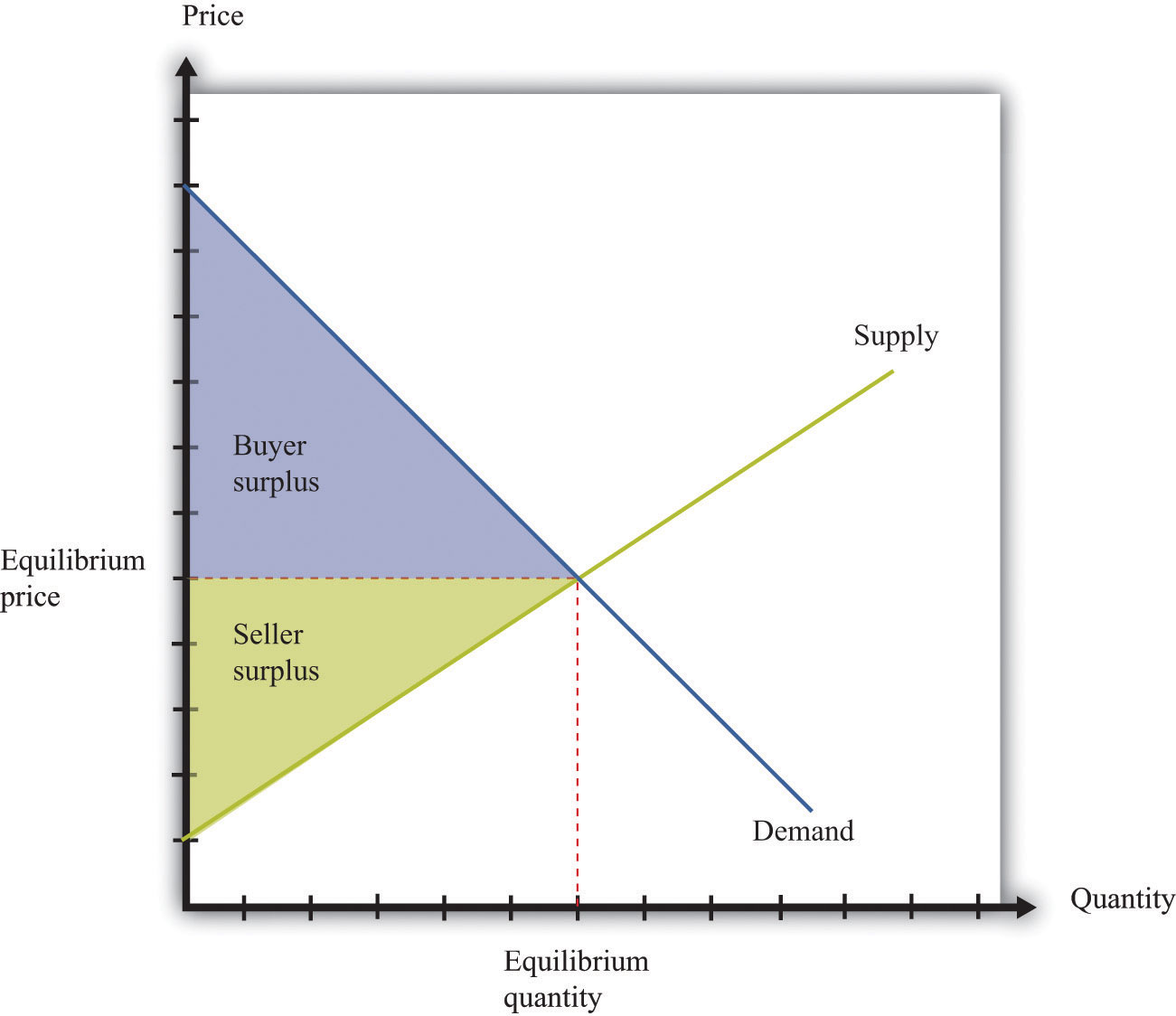 consumer surplus meaning and example