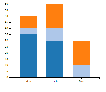 d3 js stacked bar chart example