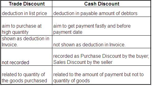 difference between rebate and discount with example