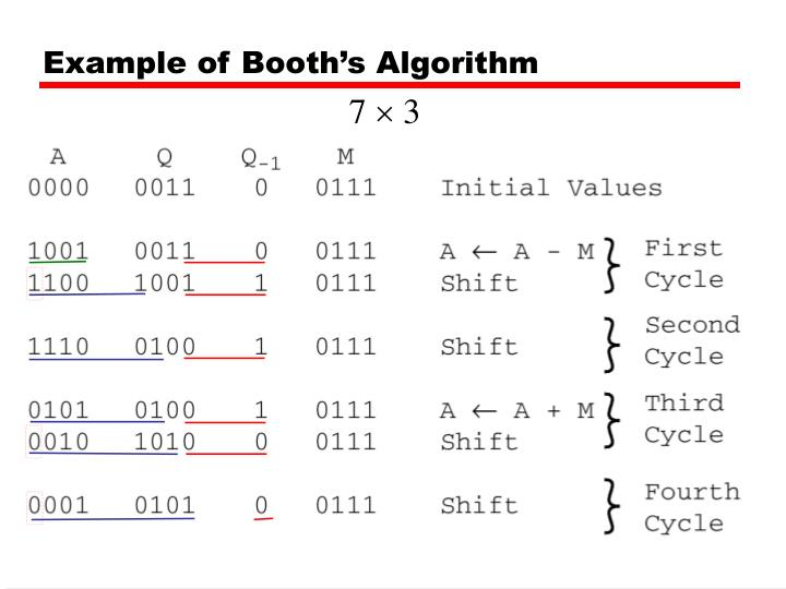 division algorithm in computer architecture with example