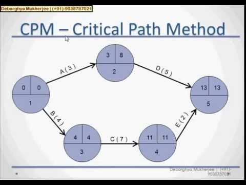 example of cpm and pert