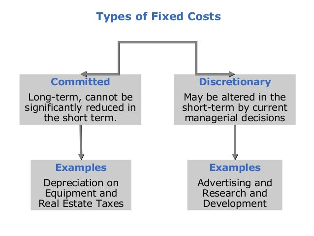 example of discretionary fixed cost
