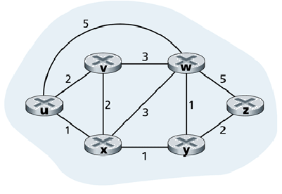 link state routing algorithm with example