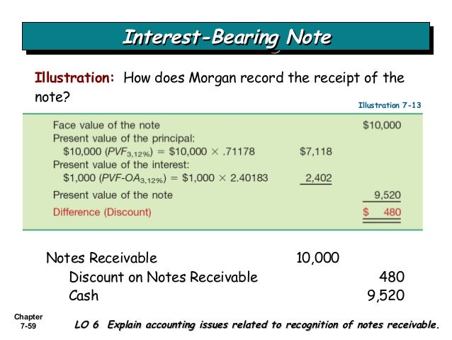 interest bearing promissory note example