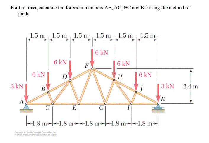 method of joints example problems with solutions
