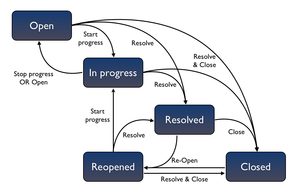 realtime example for devepoer rejecting the bug
