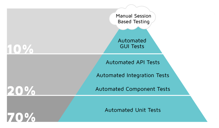 what is automation testing with example